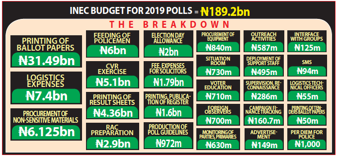 2019: Senate approves N242bn poll budget today