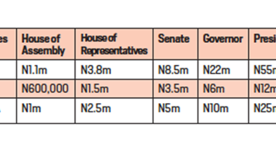 Exorbitant party nomination fees